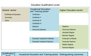 Education Qualification Levels
